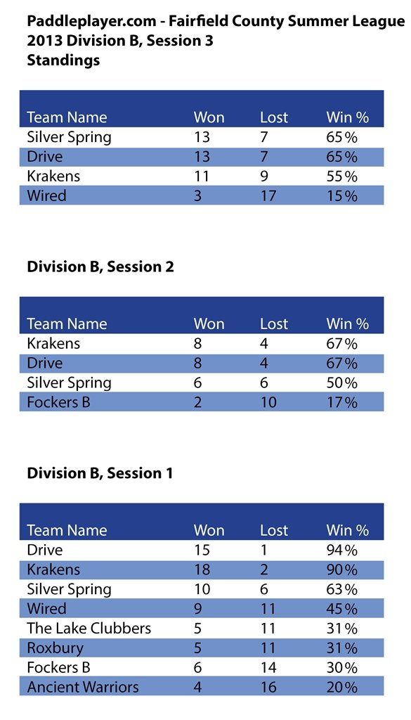 PaddlePlayer Rankings Division B