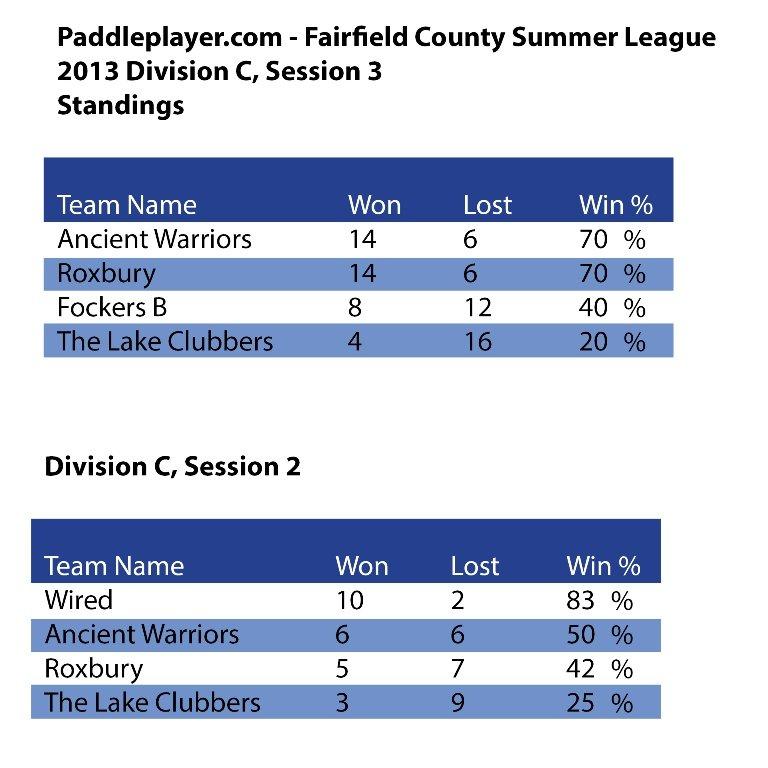 PaddlePlayer Rankings Division C