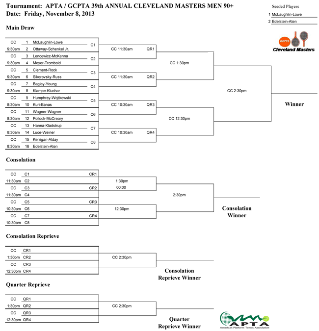 2013-Cleveland-Masters-Men's-90+-Draw-FINAL